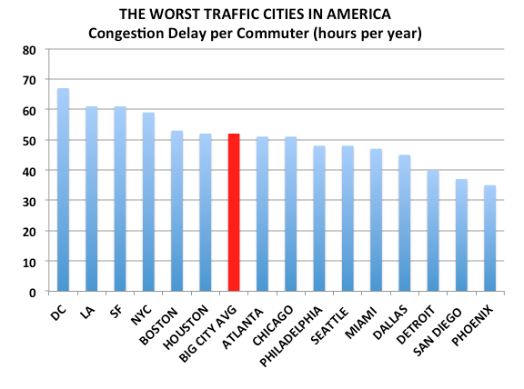 And Atlanta's traffic isn't even the worst, we're only average! Texas A&M Transportation Institute via The Atlantic